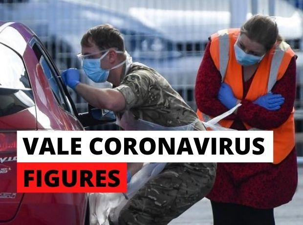 Ninety-eight new coronavirus cases in Wales: Eleven in Cardiff and the Vale