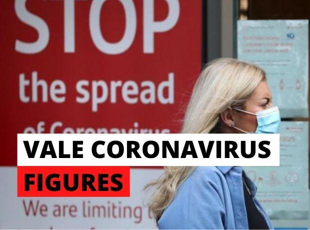 Biggest daily increase in coronavirus cases since April as Vale records 23
